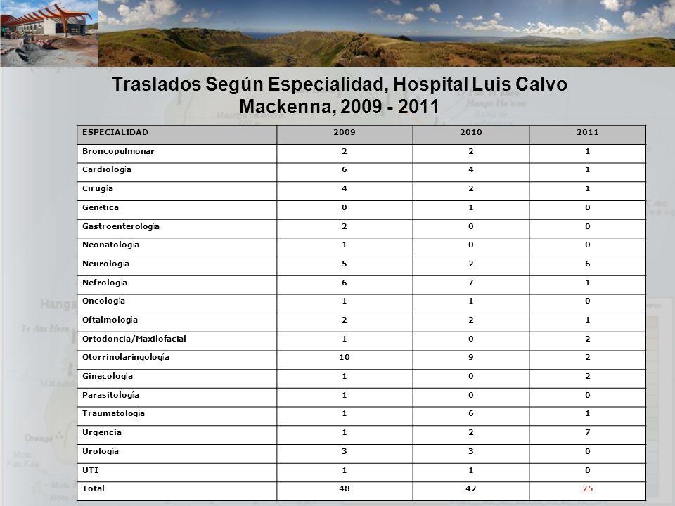 Traslados Según Especialidad, Hospital Luis Calvo Mackenna, 2009 - 2011