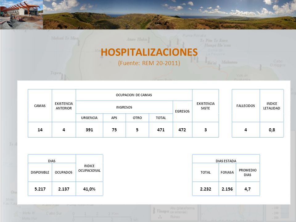 HOSPITALIZACIONES (Fuente: REM 20-2011) 14 4 391 75 5 471 472 3 0,8