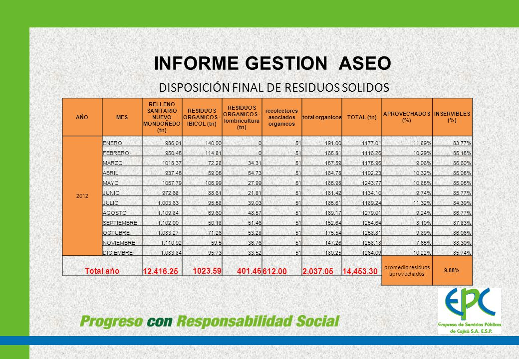 INFORME GESTION ASEO DISPOSICIÓN FINAL DE RESIDUOS SOLIDOS Total año