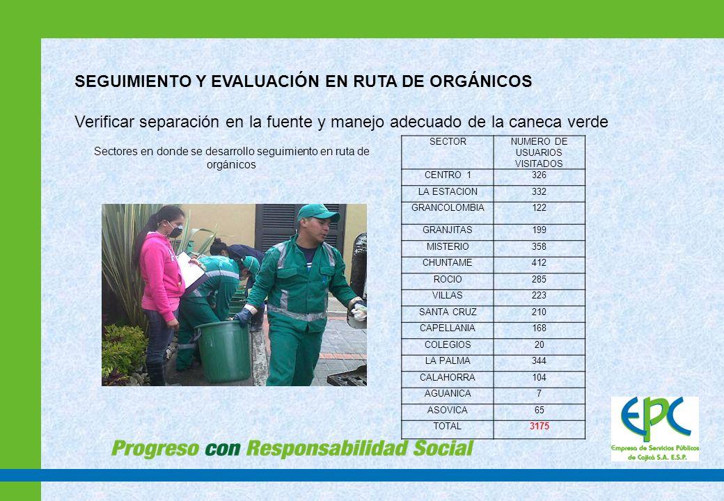 Sectores en donde se desarrollo seguimiento en ruta de orgánicos