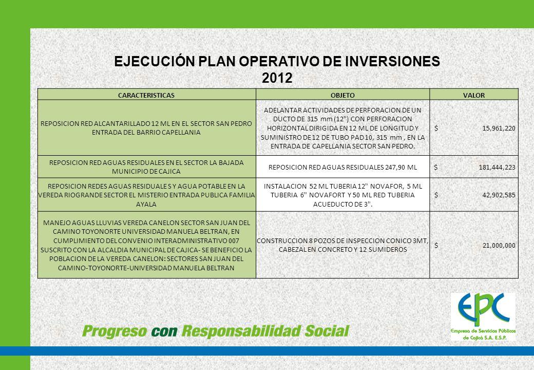 EJECUCIÓN PLAN OPERATIVO DE INVERSIONES 2012