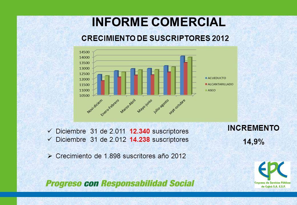 CRECIMIENTO DE SUSCRIPTORES 2012