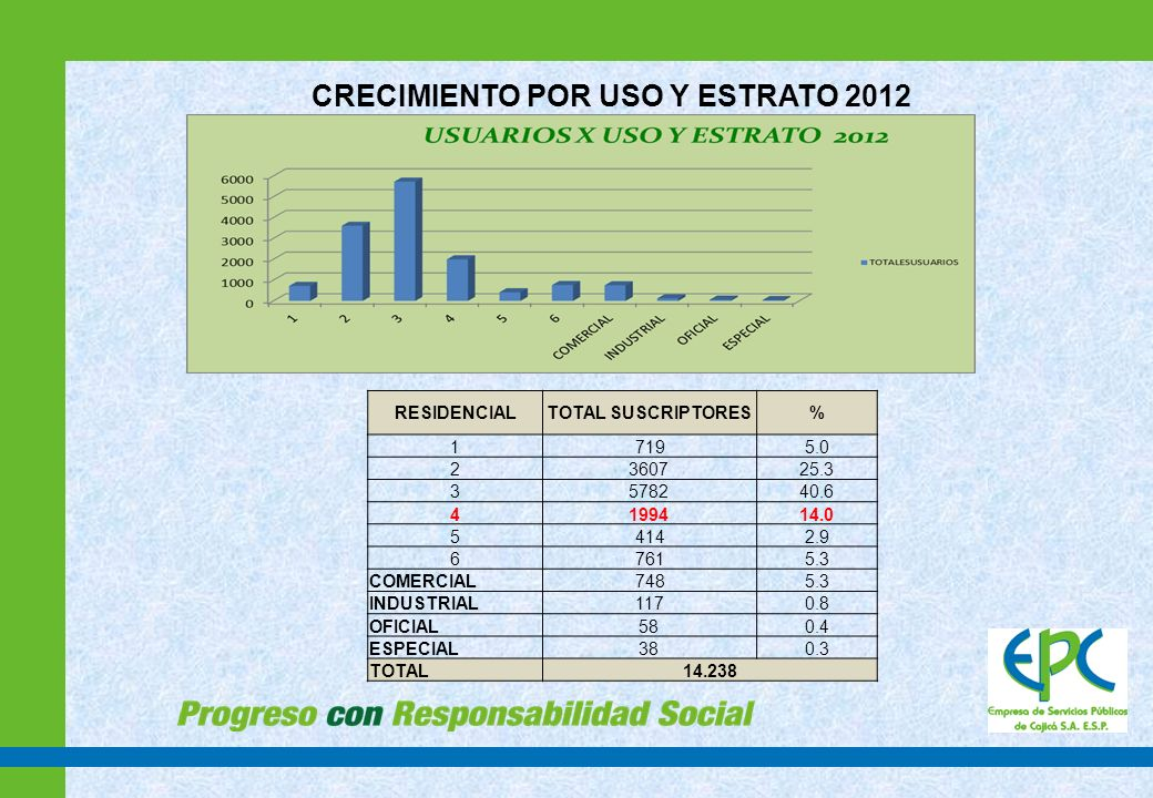 CRECIMIENTO POR USO Y ESTRATO 2012