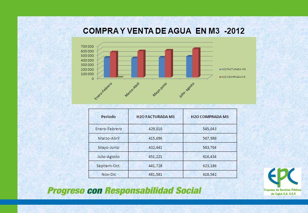 COMPRA Y VENTA DE AGUA EN M3 -2012