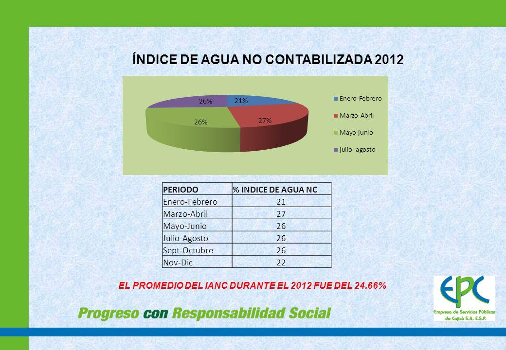ÍNDICE DE AGUA NO CONTABILIZADA 2012