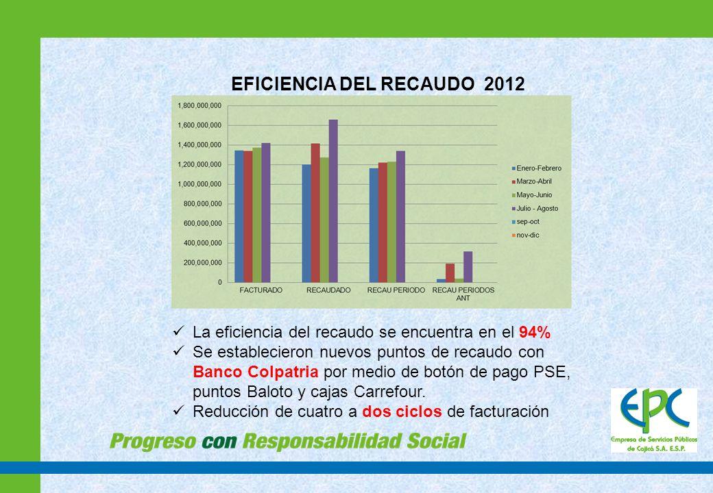 EFICIENCIA DEL RECAUDO 2012