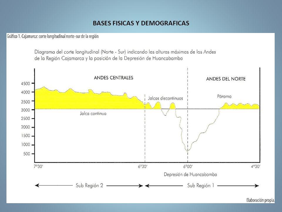 BASES FISICAS Y DEMOGRAFICAS