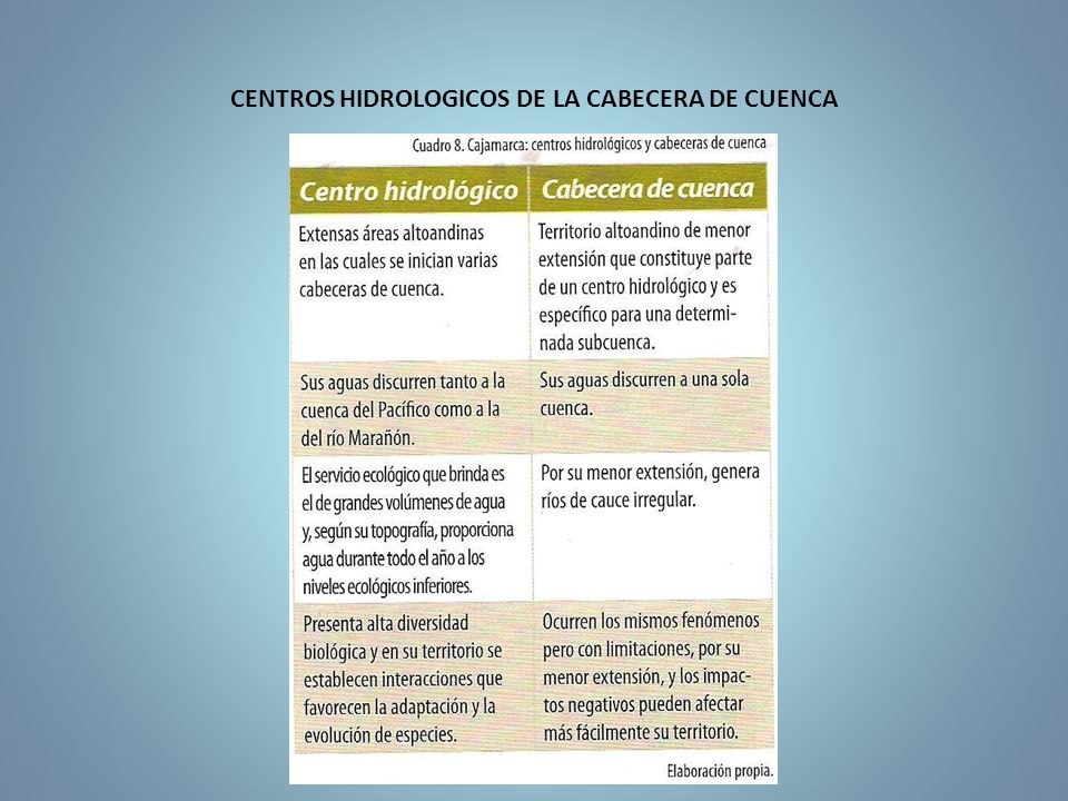 CENTROS HIDROLOGICOS DE LA CABECERA DE CUENCA