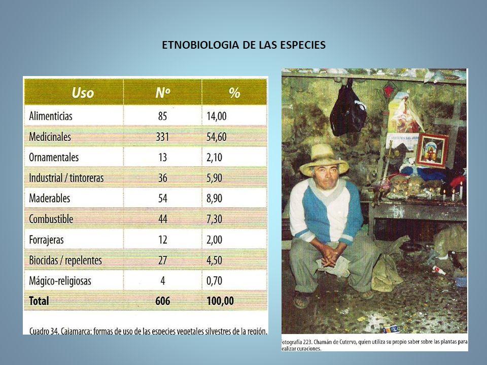 ETNOBIOLOGIA DE LAS ESPECIES