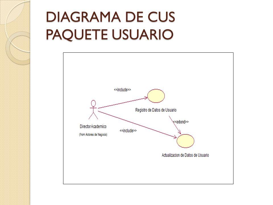 DIAGRAMA DE CUS PAQUETE USUARIO