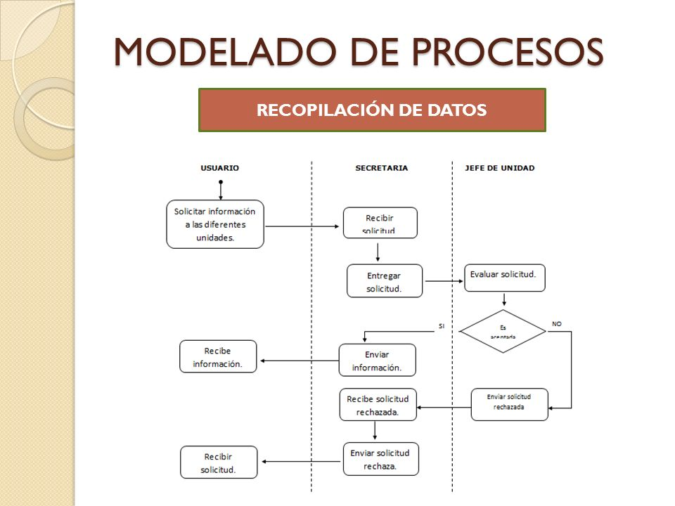 MODELADO DE PROCESOS RECOPILACIÓN DE DATOS