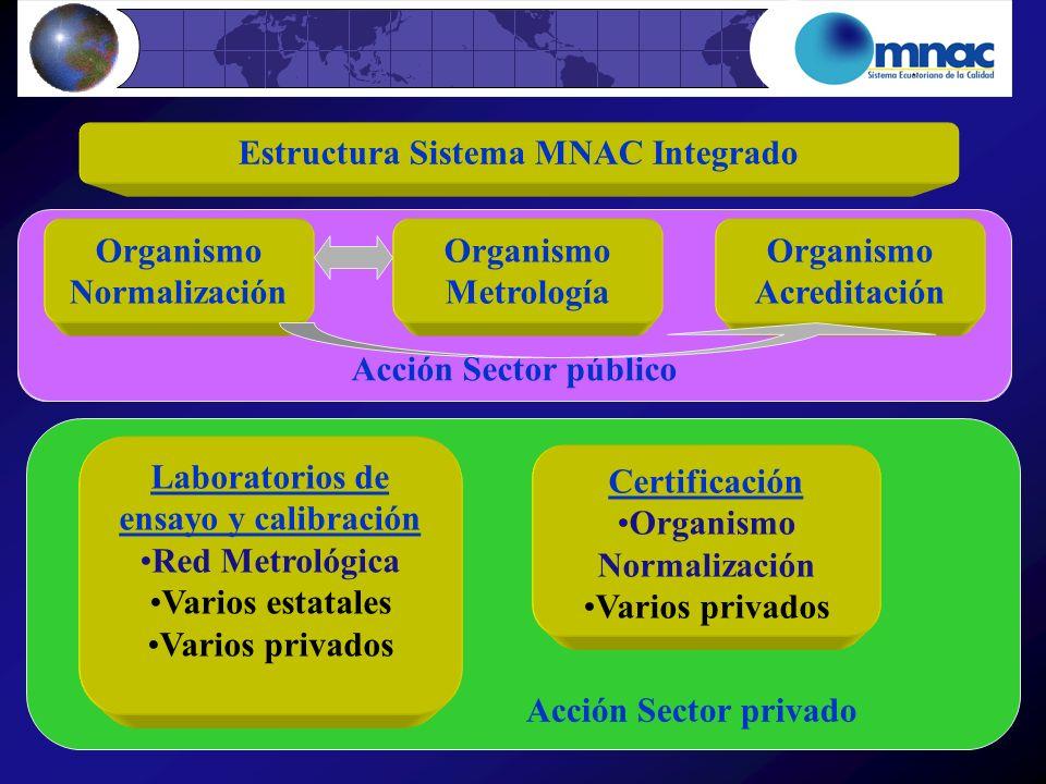 Estructura Sistema MNAC Integrado