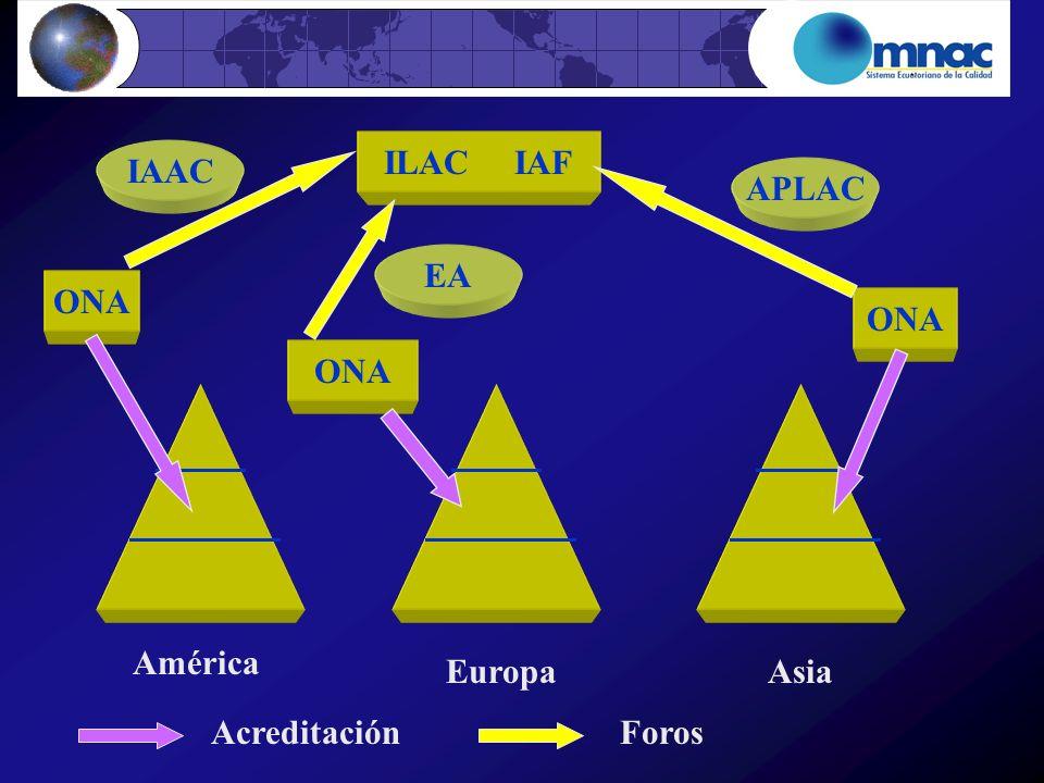 ILAC IAF IAAC APLAC EA ONA ONA ONA América Europa Asia Acreditación Foros