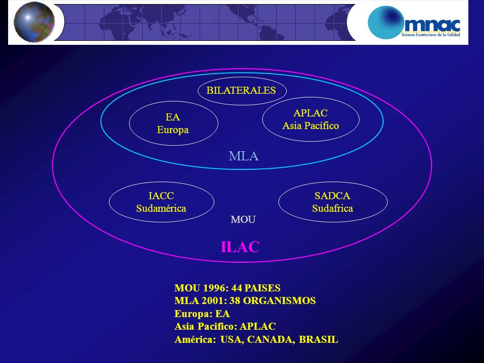 ILAC MLA BILATERALES APLAC Asia Pacífico EA Europa IACC Sudamérica