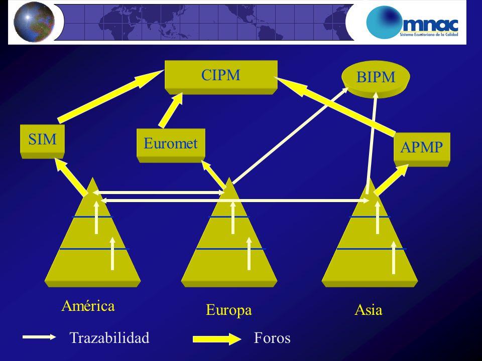 CIPM BIPM SIM Euromet APMP América Europa Asia Trazabilidad Foros