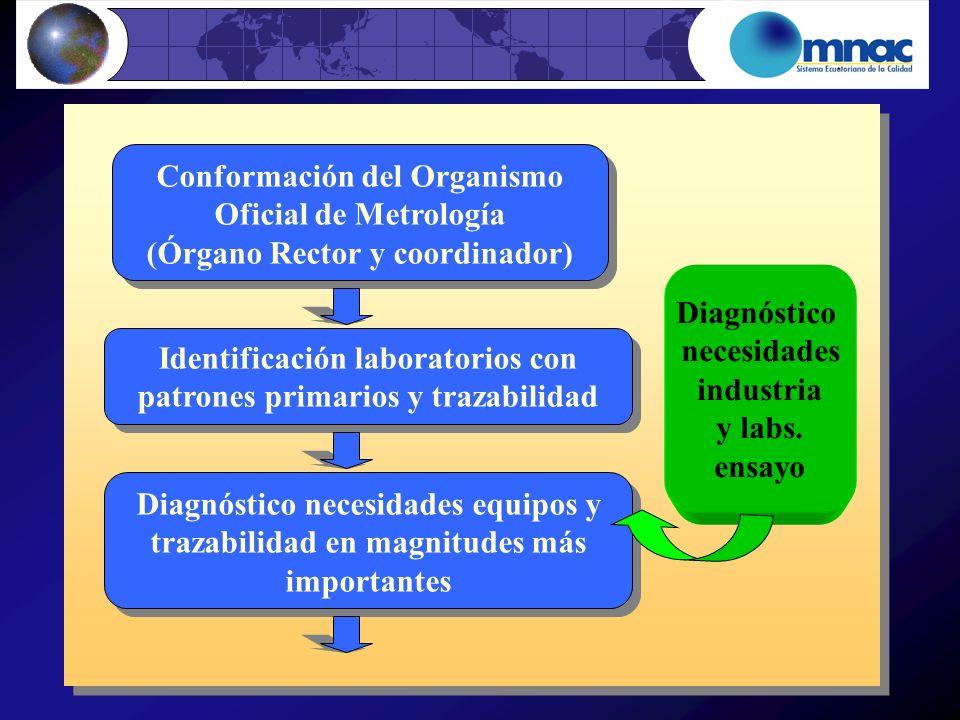 Conformación del Organismo Oficial de Metrología