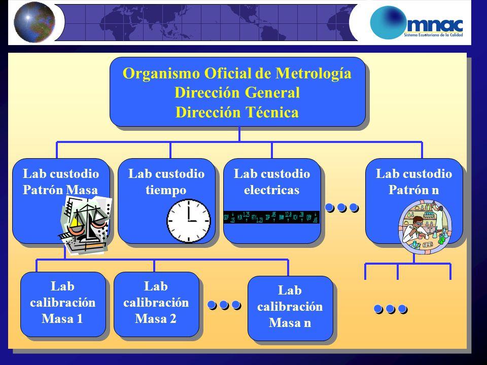 Organismo Oficial de Metrología