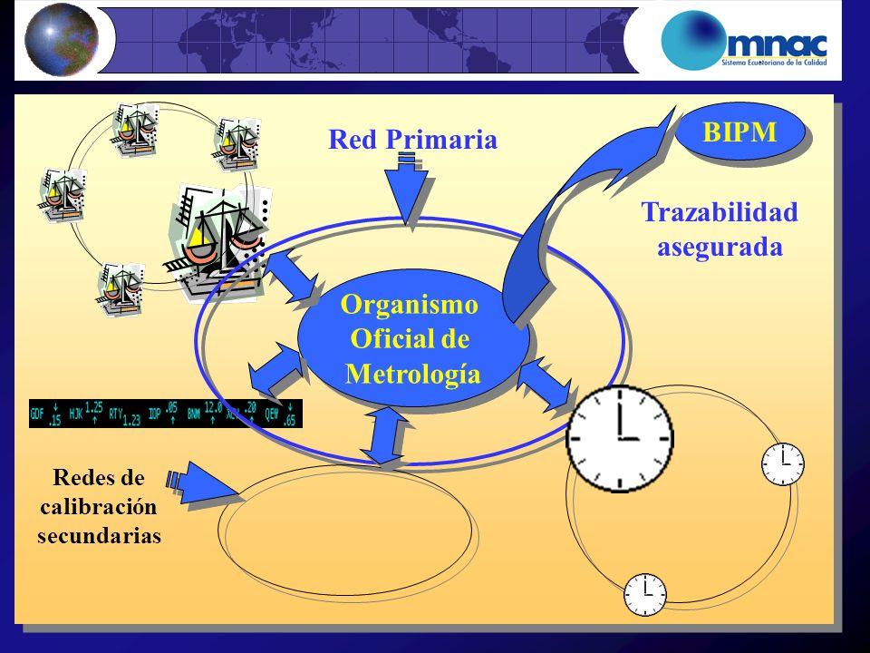 BIPM Red Primaria Trazabilidad asegurada Organismo Oficial de