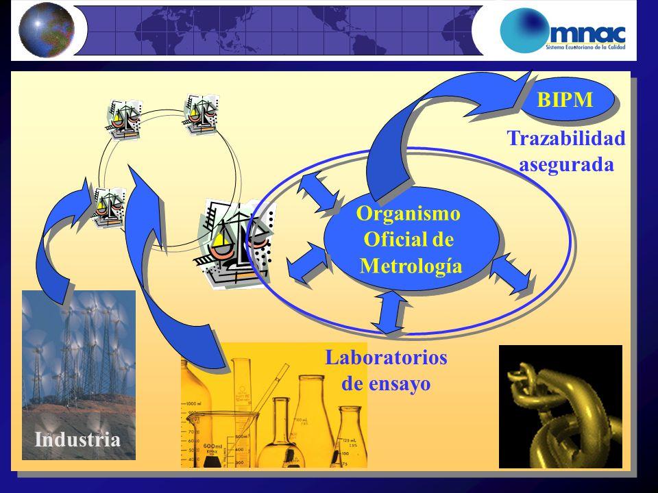 BIPM Trazabilidad asegurada Organismo Oficial de Metrología Laboratorios de ensayo Industria