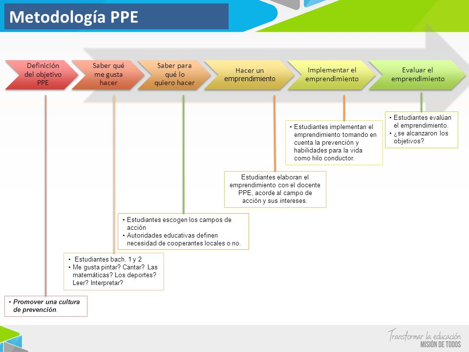 Metodología PPE Definición del objetivo PPE Saber qué me gusta hacer