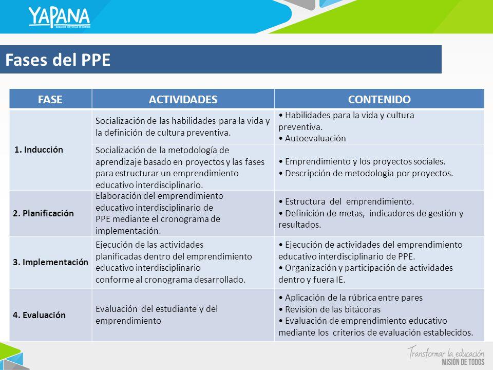 Fases del PPE FASE ACTIVIDADES CONTENIDO 1. Inducción