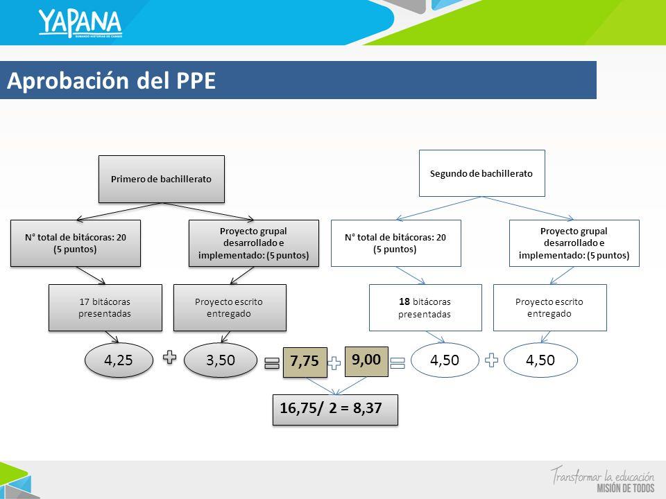 Aprobación del PPE Primero de bachillerato. 17 bitácoras presentadas. Proyecto grupal desarrollado e implementado: (5 puntos)