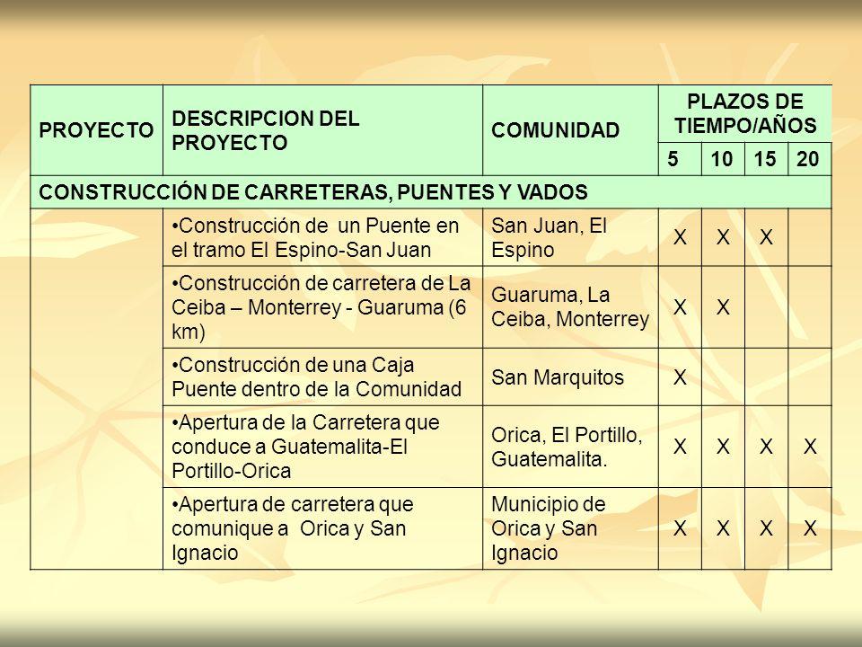 PROYECTO DESCRIPCION DEL PROYECTO. COMUNIDAD. PLAZOS DE TIEMPO/AÑOS. 5. 10. 15. 20. CONSTRUCCIÓN DE CARRETERAS, PUENTES Y VADOS.