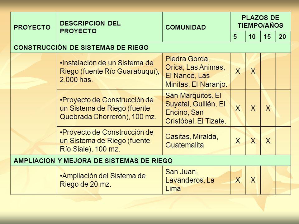 Instalación de un Sistema de Riego (fuente Río Guarabuquí), 2,000 has.