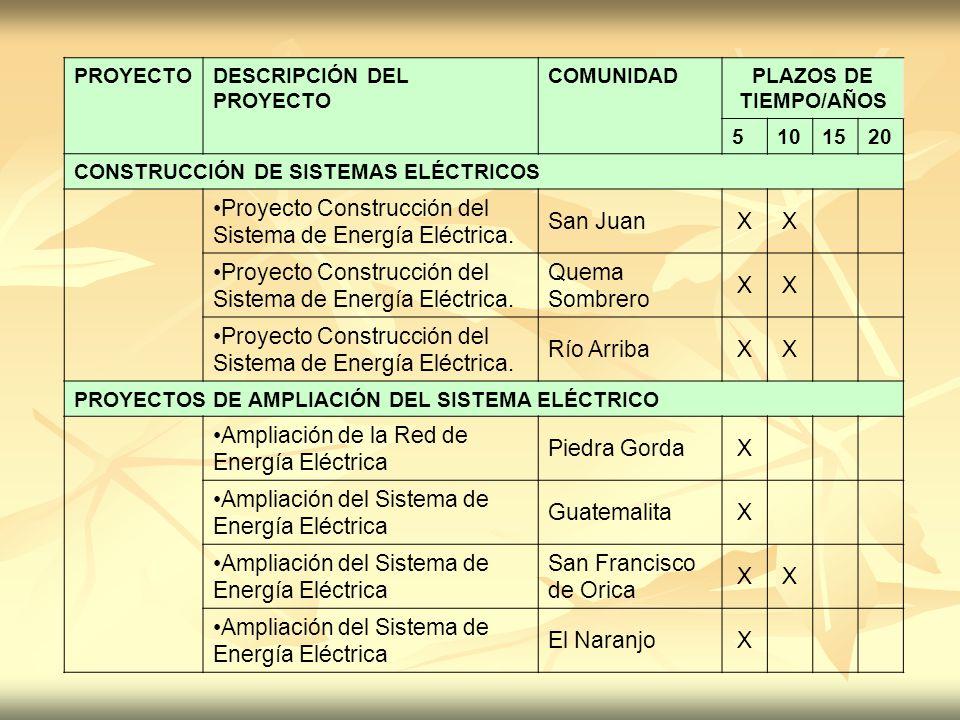 Proyecto Construcción del Sistema de Energía Eléctrica. San Juan X