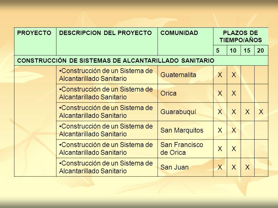 Construcción de un Sistema de Alcantarillado Sanitario Guatemalita X