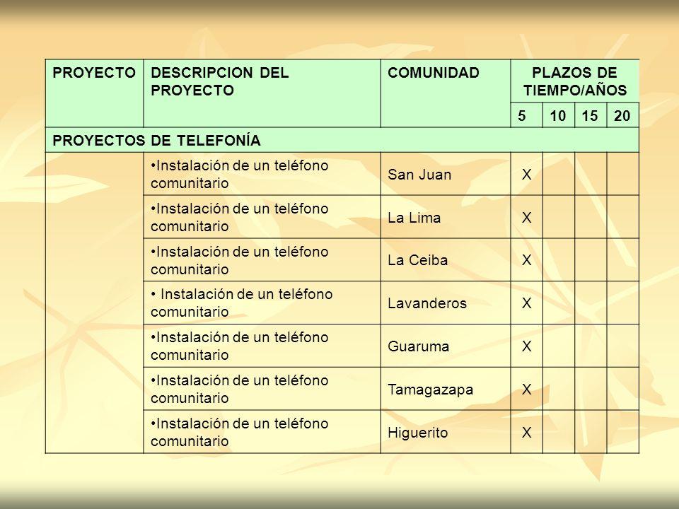 PROYECTO DESCRIPCION DEL PROYECTO. COMUNIDAD. PLAZOS DE TIEMPO/AÑOS. 5. 10. 15. 20. PROYECTOS DE TELEFONÍA.