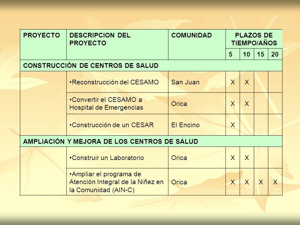 PROYECTO DESCRIPCION DEL PROYECTO. COMUNIDAD. PLAZOS DE TIEMPO/AÑOS. 5. 10. 15. 20. CONSTRUCCIÓN DE CENTROS DE SALUD.