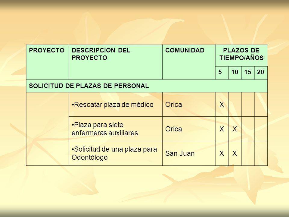 Rescatar plaza de médico Orica X