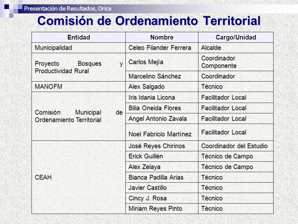Comisión de Ordenamiento Territorial