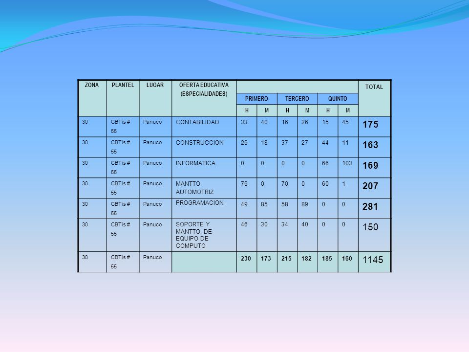 175 163 169 207 281 150 1145 TOTAL ZONA PLANTEL LUGAR OFERTA EDUCATIVA