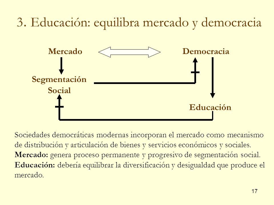 3. Educación: equilibra mercado y democracia