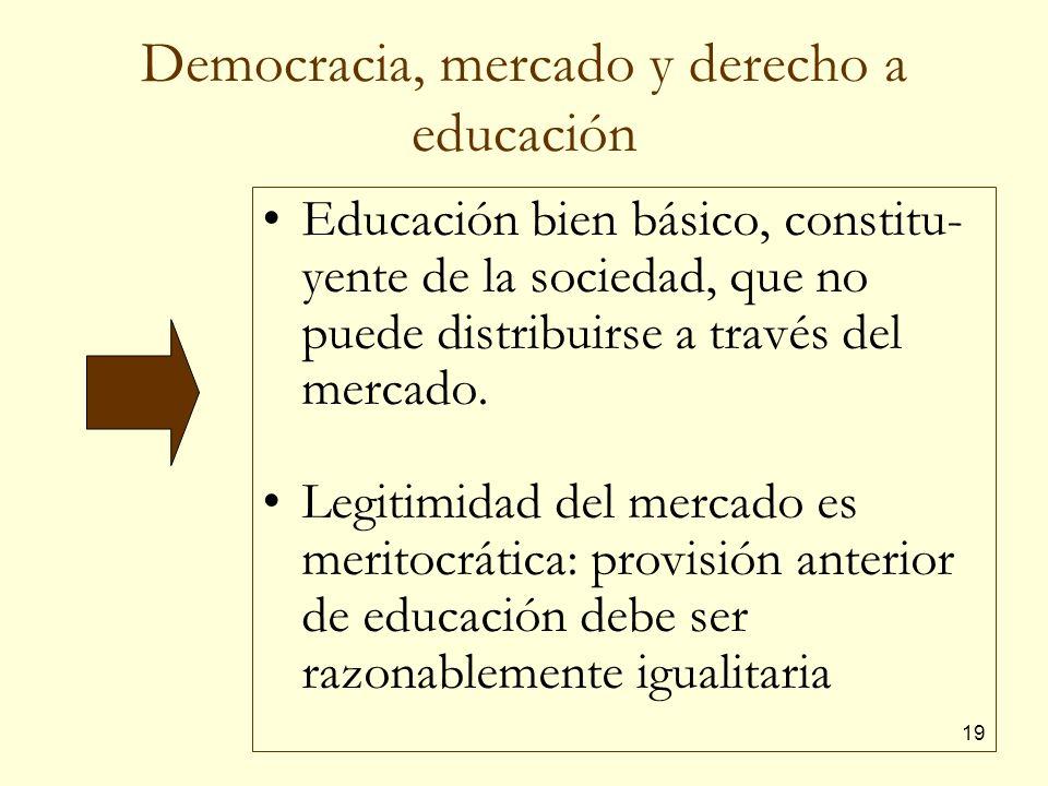 Democracia, mercado y derecho a educación