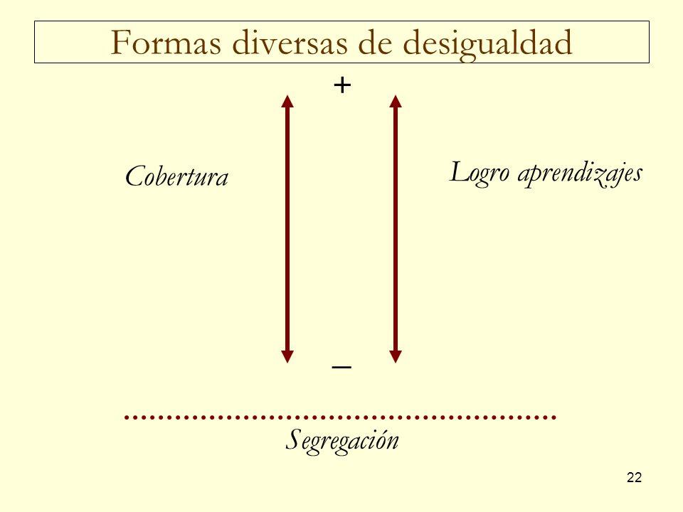 Formas diversas de desigualdad