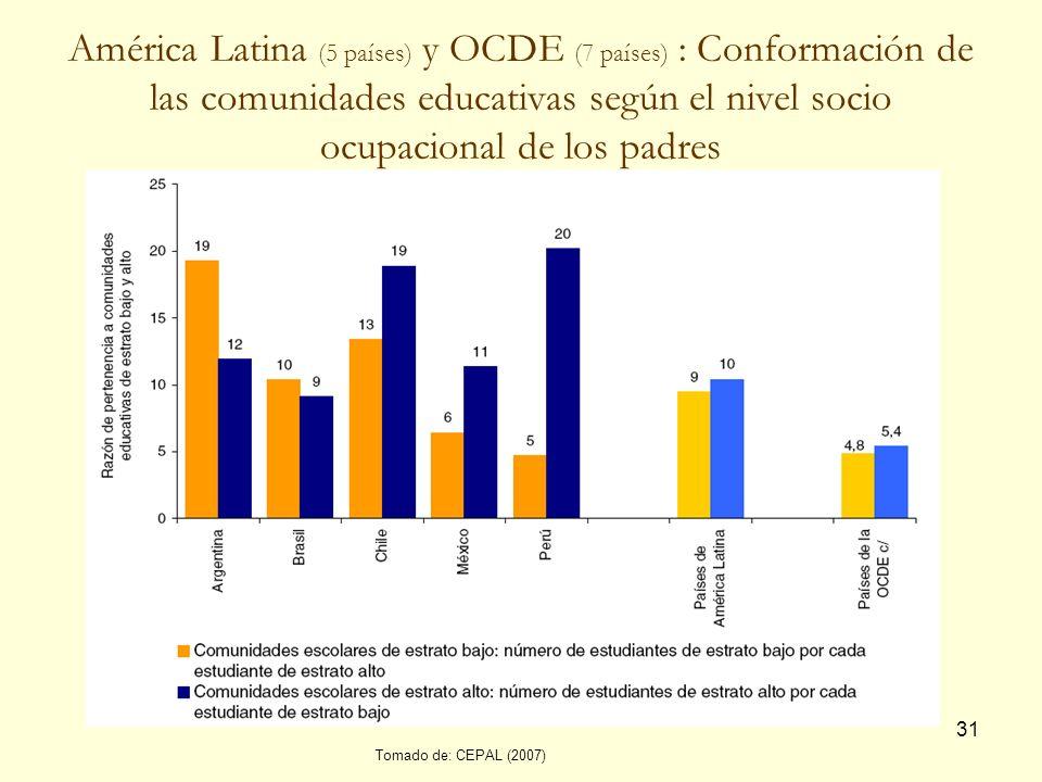 América Latina (5 países) y OCDE (7 países) : Conformación de las comunidades educativas según el nivel socio ocupacional de los padres