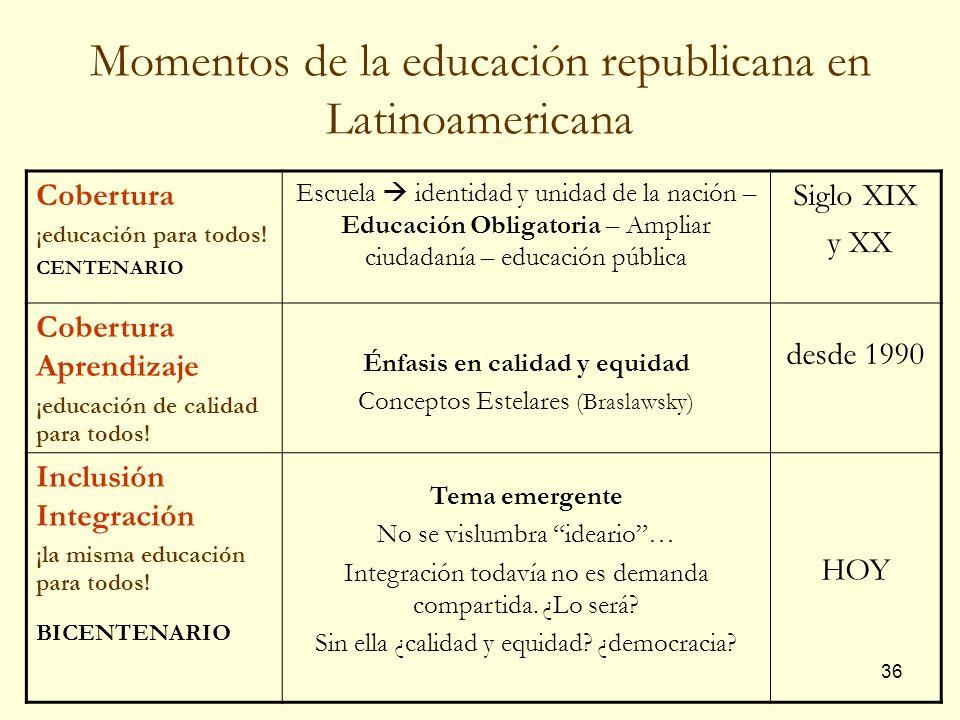 Momentos de la educación republicana en Latinoamericana