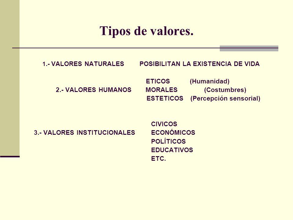 Tipos de valores. ETICOS (Humanidad)