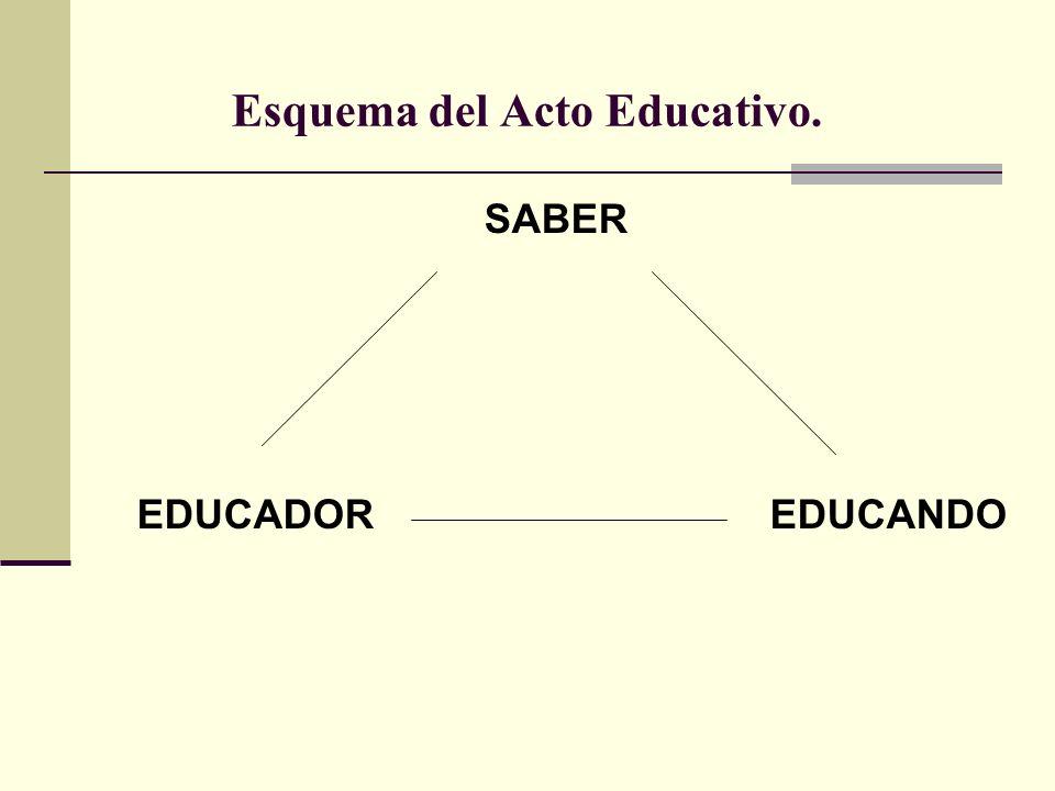 Esquema del Acto Educativo.