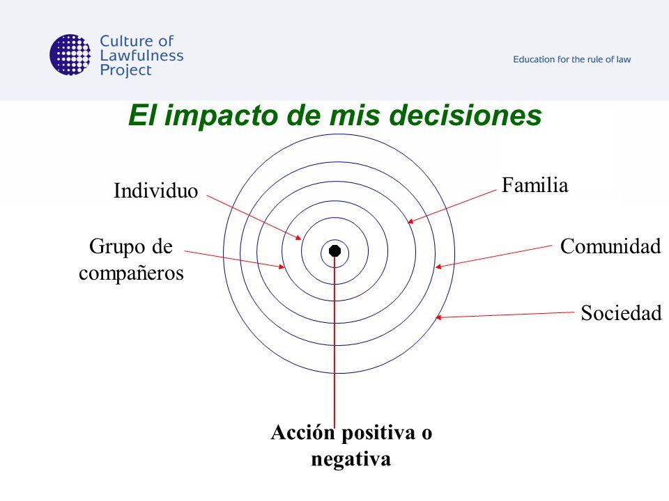 El impacto de mis decisiones Acción positiva o negativa