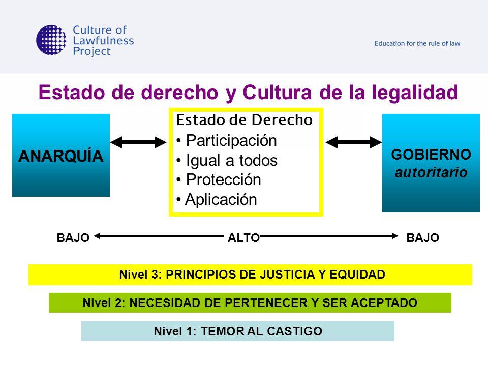 Estado de derecho y Cultura de la legalidad