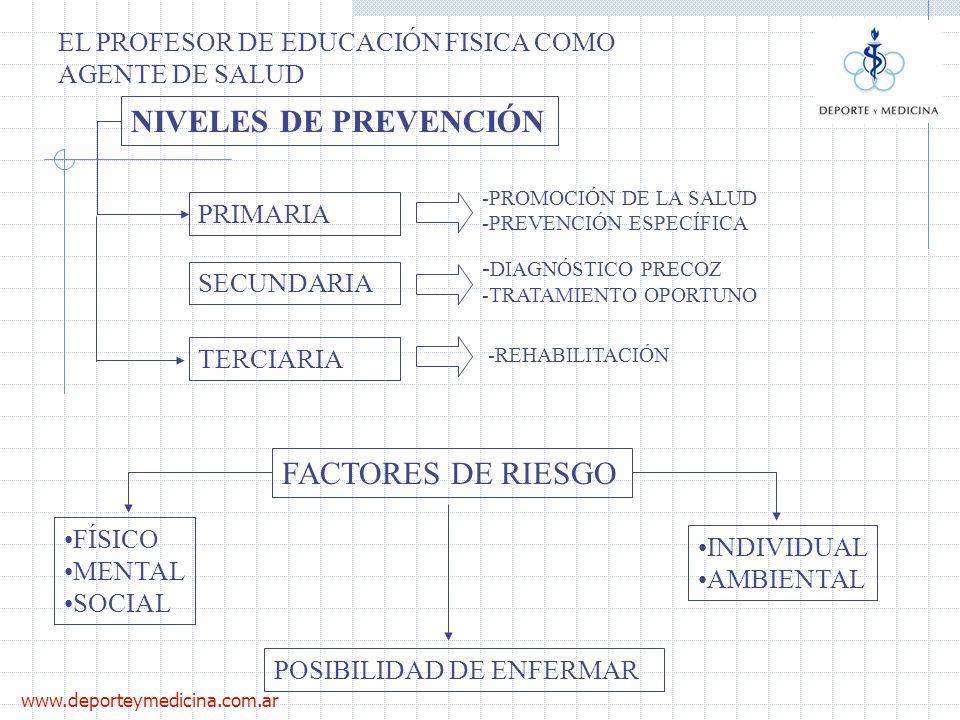 NIVELES DE PREVENCIÓN FACTORES DE RIESGO