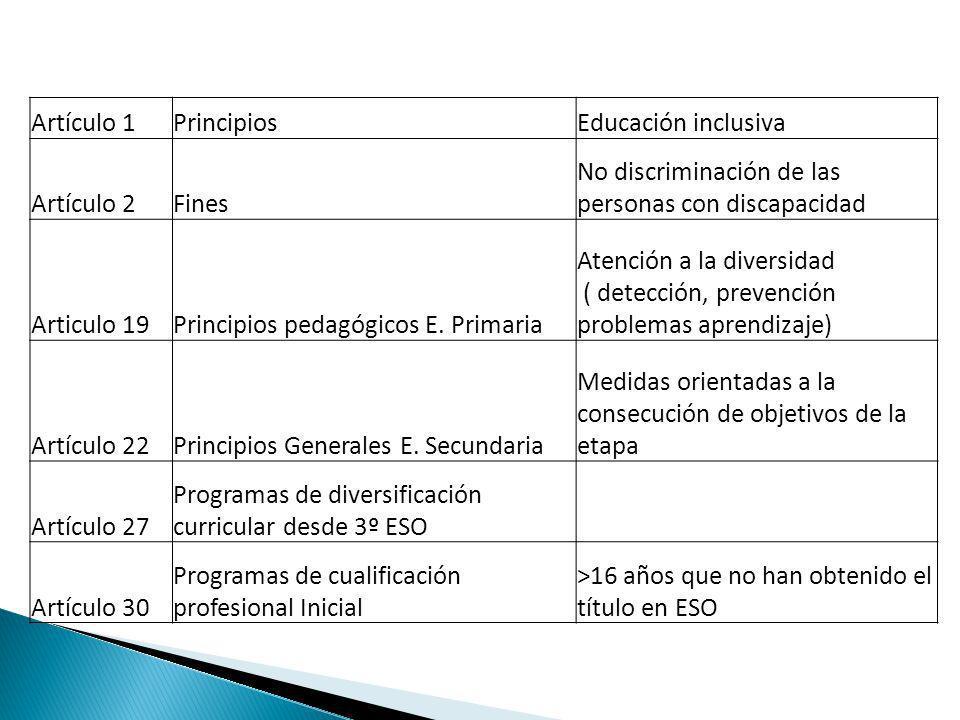 Artículo 1 Principios. Educación inclusiva. Artículo 2. Fines. No discriminación de las personas con discapacidad.