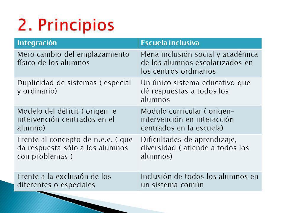 2. Principios Integración Escuela inclusiva
