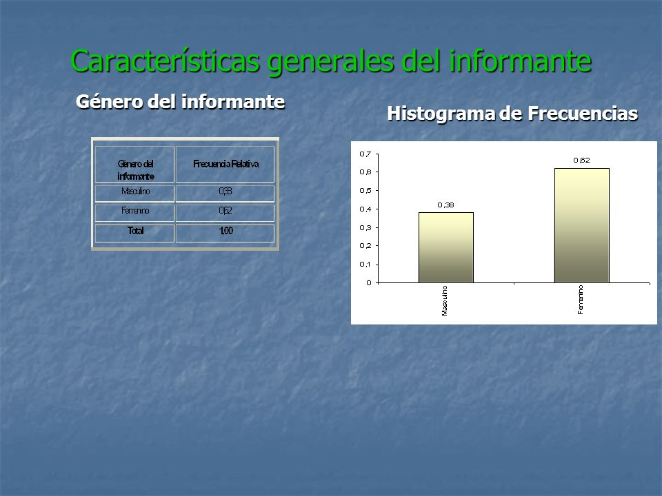 Características generales del informante