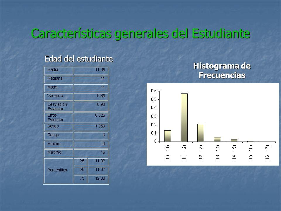 Características generales del Estudiante
