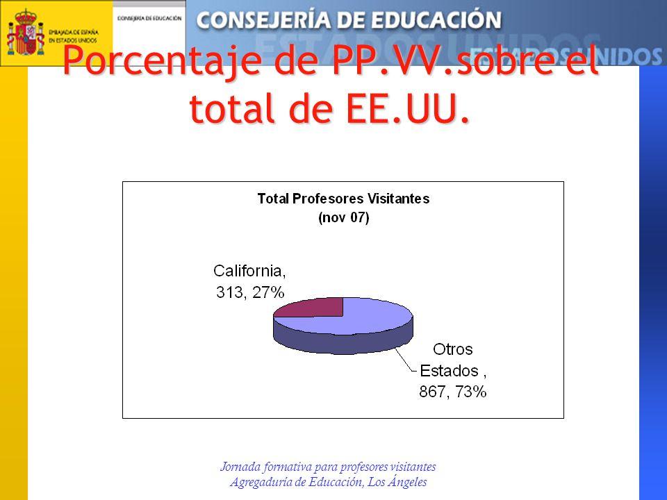 Porcentaje de PP.VV.sobre el total de EE.UU.